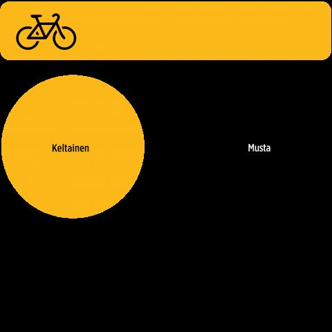 Pyöräily päävärit
