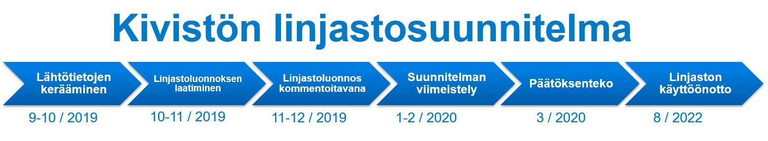 Suunnitteluvaihe syksystä 2019 kevääseen 2020, jolloin päätöksenteko. Linjaston käyttöönotto syksyllä 2022.
