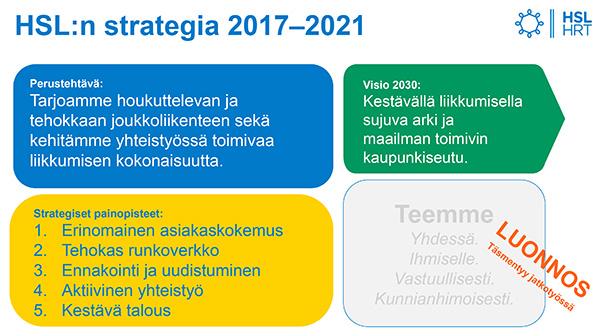 HSL:n perustehtävä, visio 2030 ja strategiset painopisteet