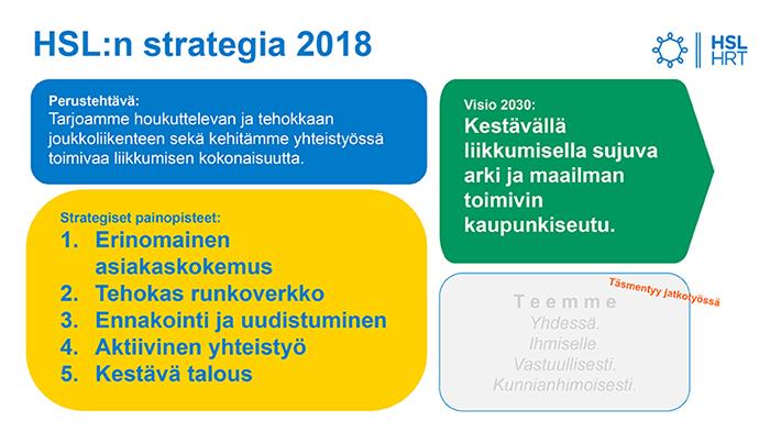 HSL:n strategia 2018